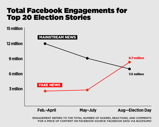 Yes, There's Lots Of Fake News On Facebook, But Is It Really Changing Anyone's Mind?