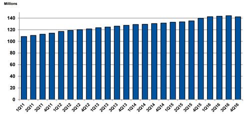 As Expected, .Com/.Net Shed 1.9 Million Domains Last Quarter