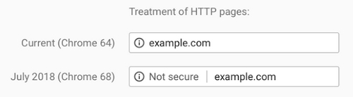 Google Is Upping The Ante On SSL