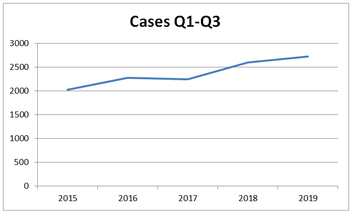WIPO Cases Q1to3 2019 1